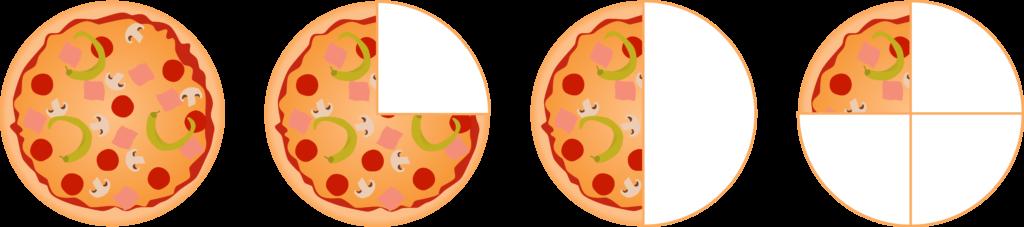 Illustration von einer ganzen Pizza, einer dreiviertel Pizza, einer halben Pizza und einer viertel Pizza